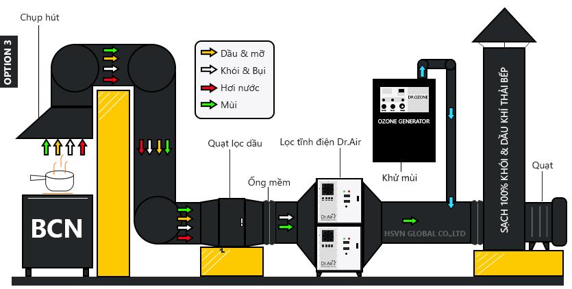 Mô hình Xử lý khói bếp công nghiệp